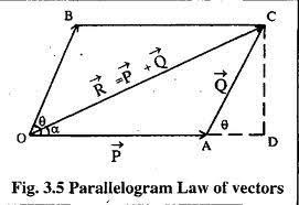 DERIVATION OF LAW