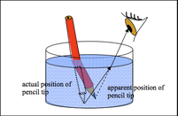 Consequence of refraction of light Apparent Depth