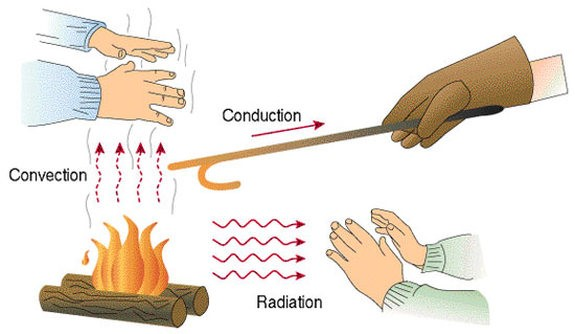 Convection, Conduction and Radiation