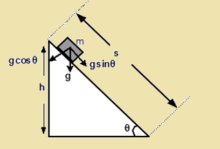 Equation of Motion in an Inclined Plane