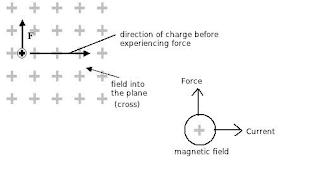 Force on a moving charge in magnetic field