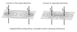 Forces between two parallel current-carrying conductors