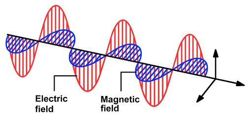 Graphical Representation of Electromagnetic Waves
