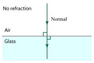 Law Of Refraction