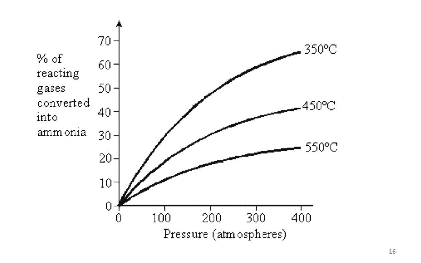 Optimal Conditions in the Haber Process