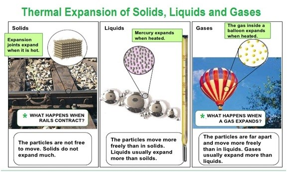 THERMAL EXPANSION OD SOLID, LIQUID, GAS