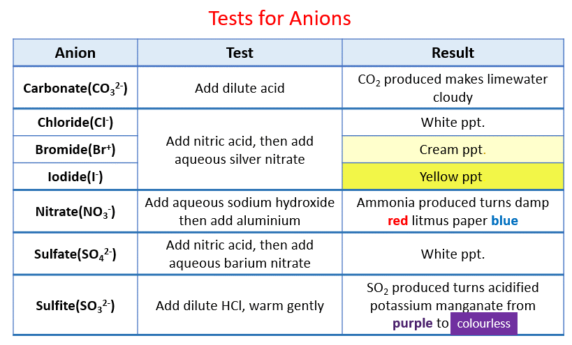 Test for Anions
