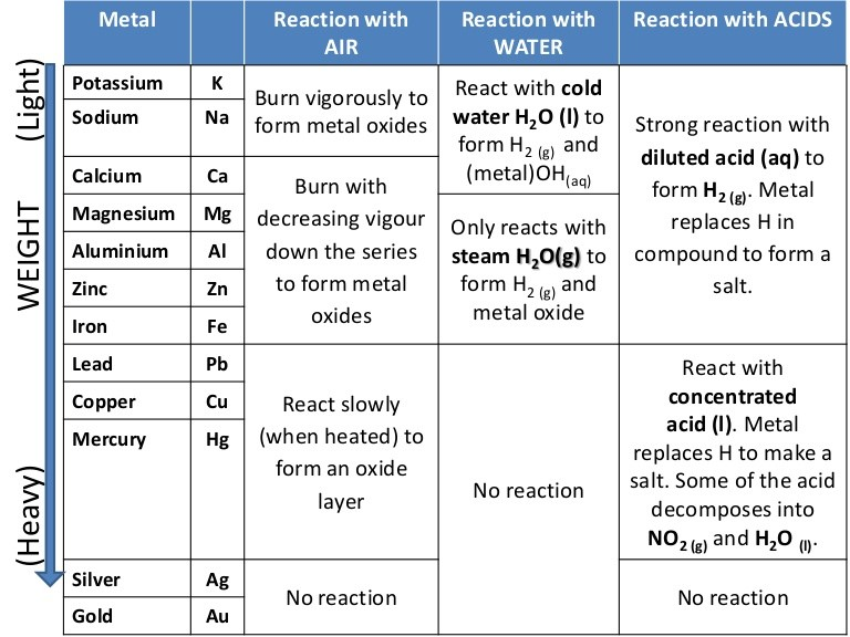 chemistry of the metals