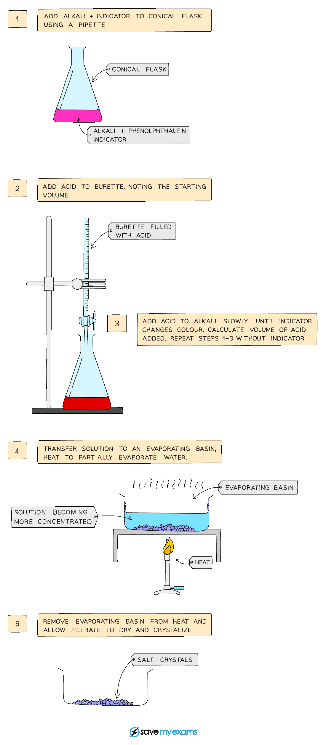 preparation of soluble salts